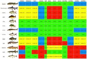 Календар на рибар